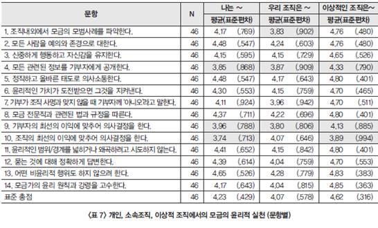 한국 비영리단체 모금윤리1