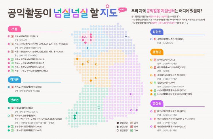 전국 시민사회 중간지원조직(공익활동 지원센터) 현황