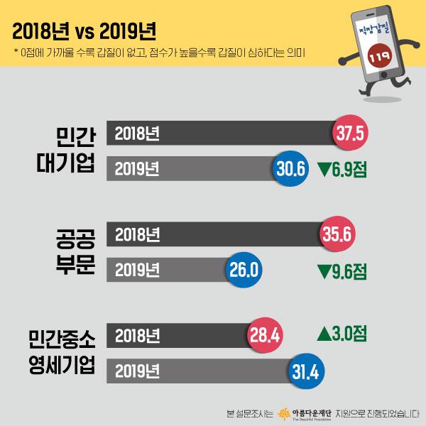 2018 vs 2019 [사진출처 : 직장갑질119]