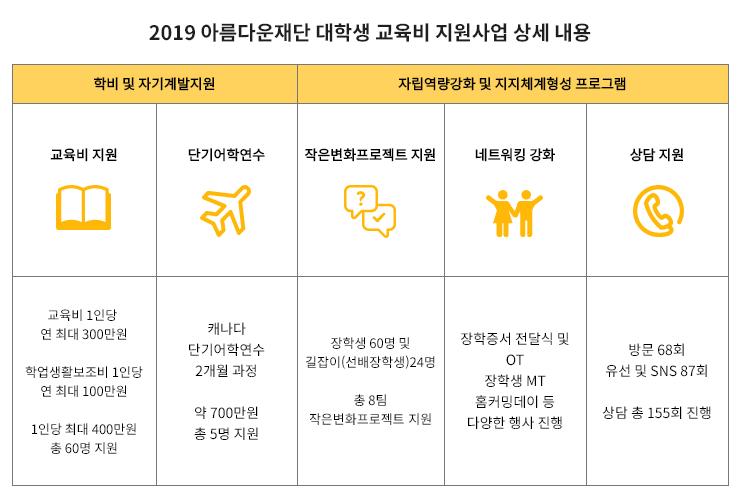2019 아름다운재단 대학생 교육비 지원사업 상세내용