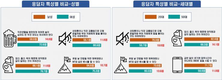 응답자 특성별(성별/세대) 비교를 도표로 표현한 이미지