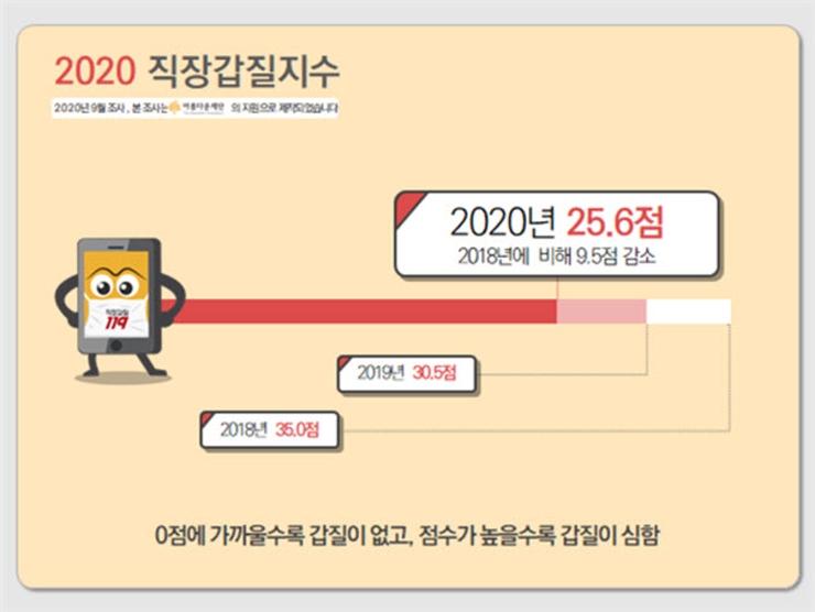 2020 직장갑질지수를 도표로 나타난 이미지